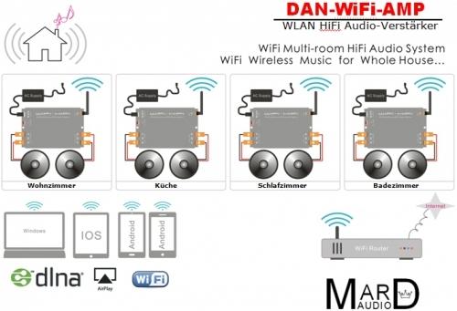 WiFi Multiroom System mit 4x WLAN Audio Verstärker